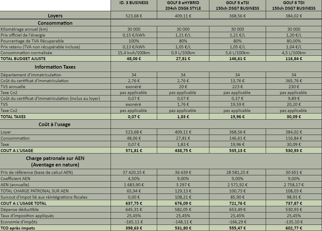 tableau comparatif tco